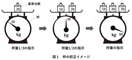 治具の構成イメージ