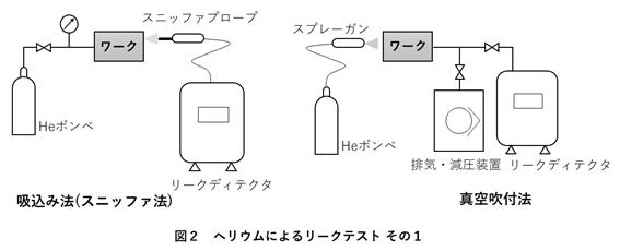 ヘリウムによるリークテスト