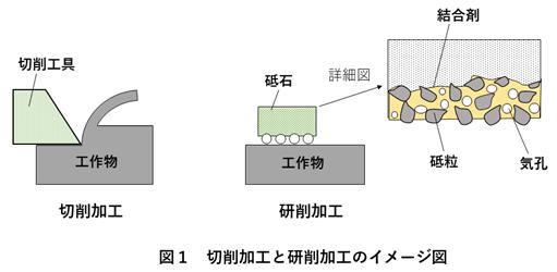 切削加工と研削加工のイメージ