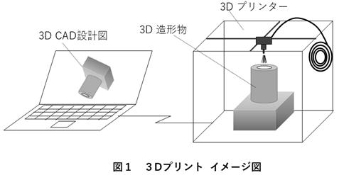 3Dプリントイメージ図