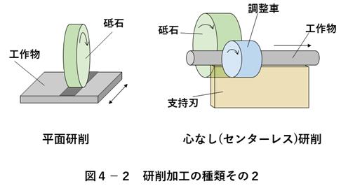 研削加工の種類2