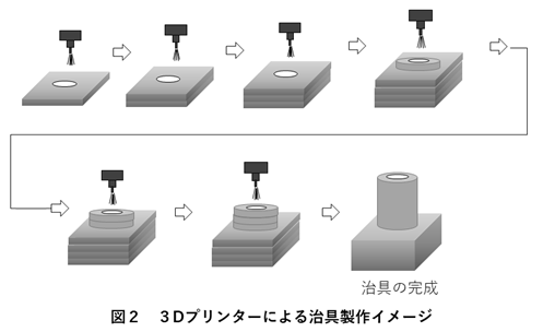 3Dプリンターによる治具製作イメージ