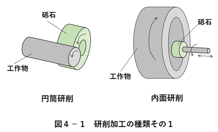 研削加工とその種類1