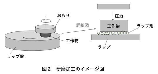 研磨加工のイメージ図
