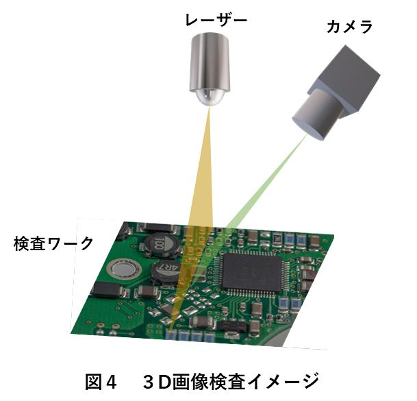 図4 3D画像検査イメージ