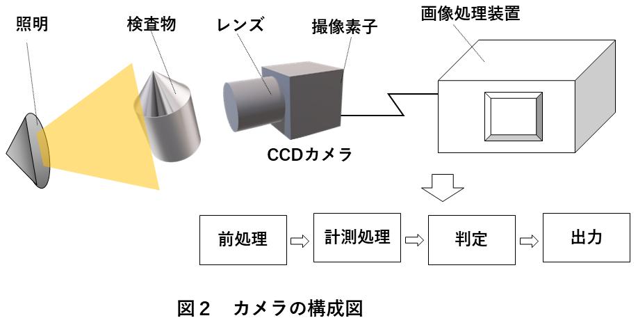 図2 カメラの構成図