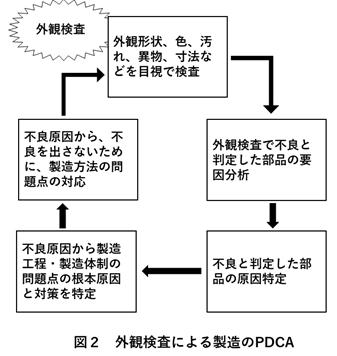 外観検査による製造のPDCA