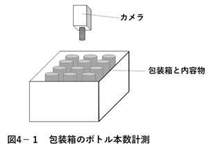 包装箱のボトル本数計測