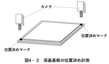 液晶基盤の位置決め計測