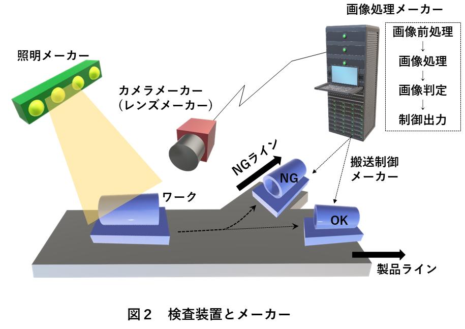 図2 検査装置とメーカー