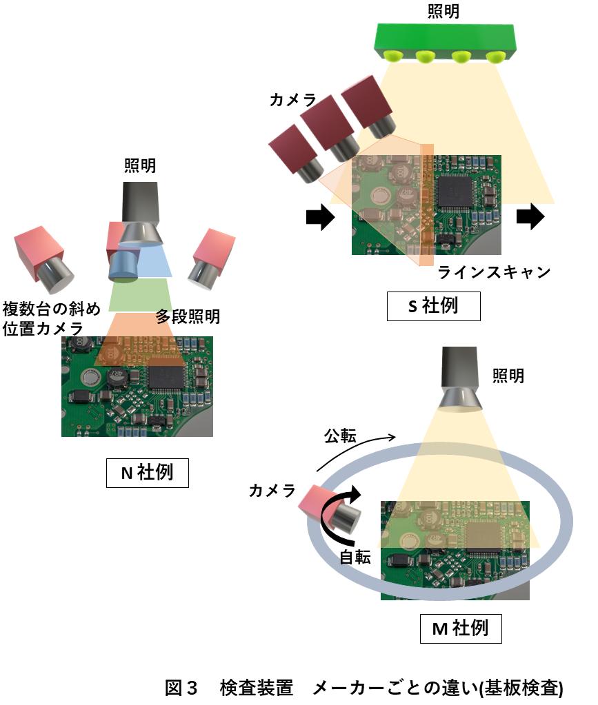 図3 検査装置 メーカーごとの違い(基板検査)