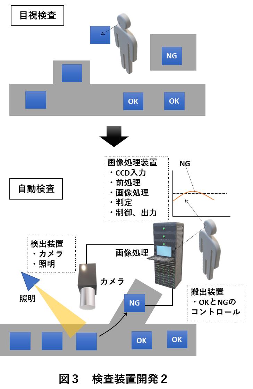 図3 検査装置開発2