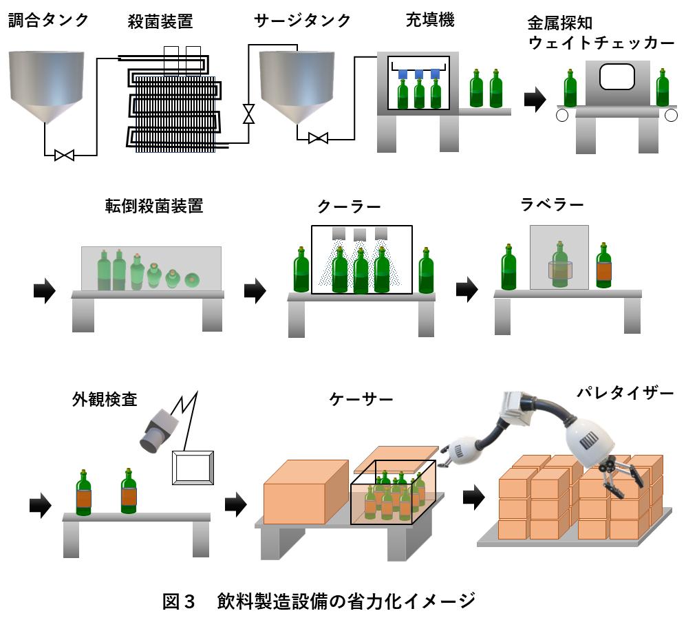 図3 飲料製造設備の省力化イメージ