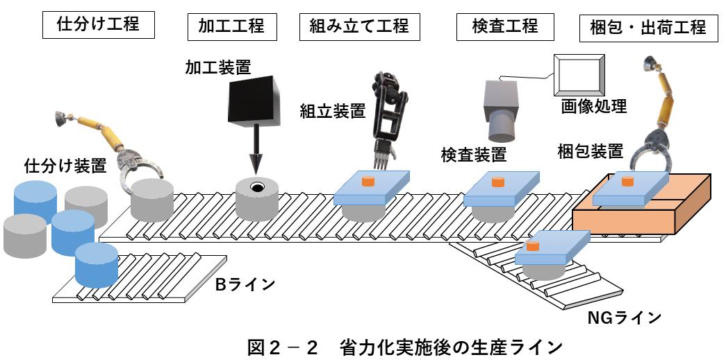 図2-1 省力化実施後の生産ライン
