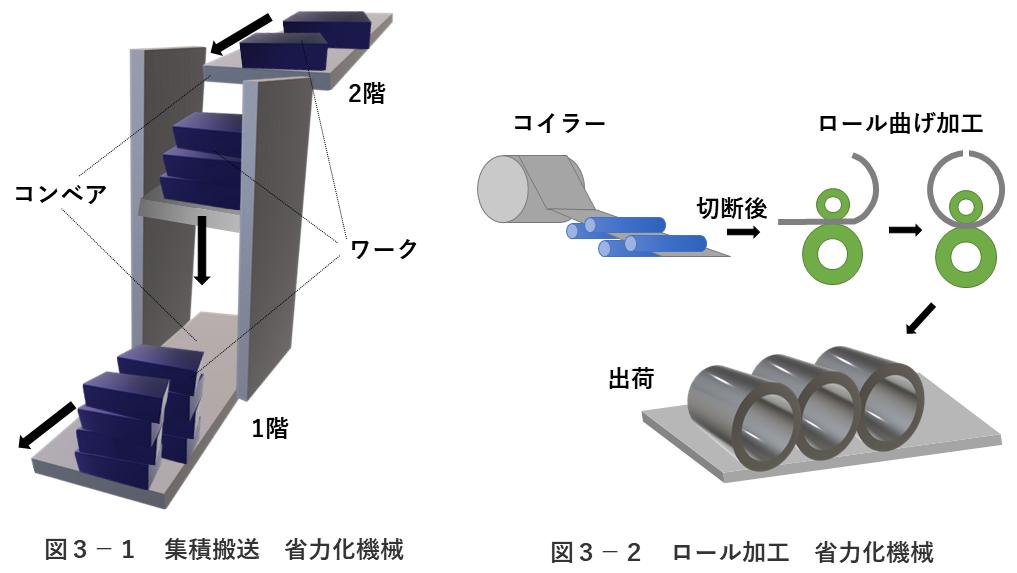 図3-1 省力化機械