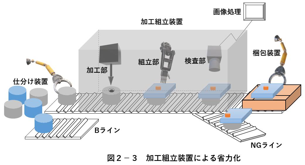 図2-3 加工組立装置による省力化