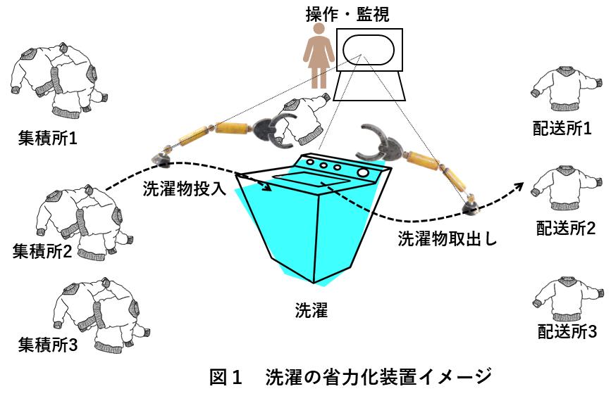 図1 洗濯の省力化装置イメージ
