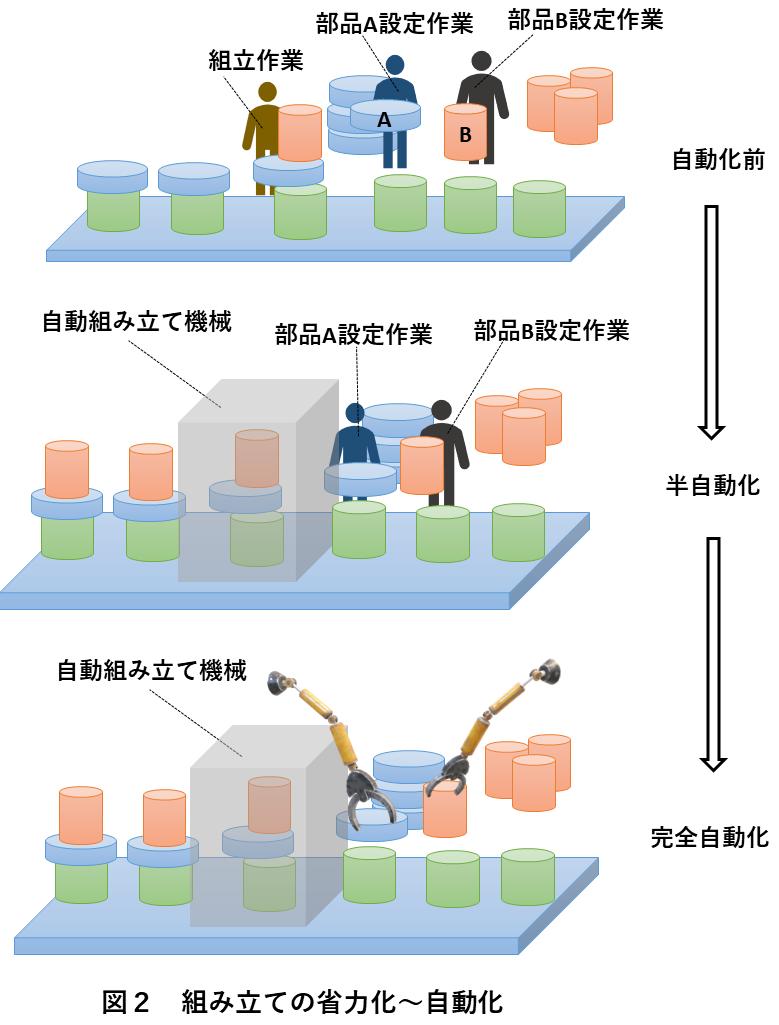 図2 組み立ての省力化~自動化