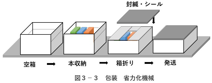 図3-3 省力化機械