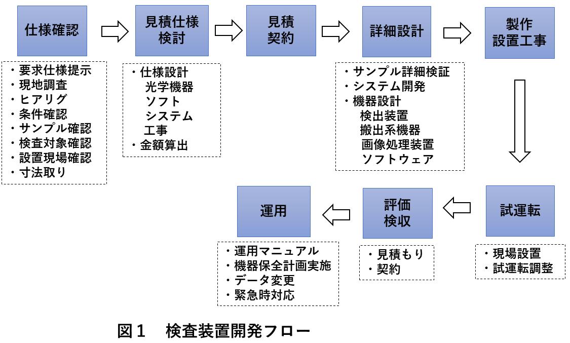 図1  検査装置開発フロー