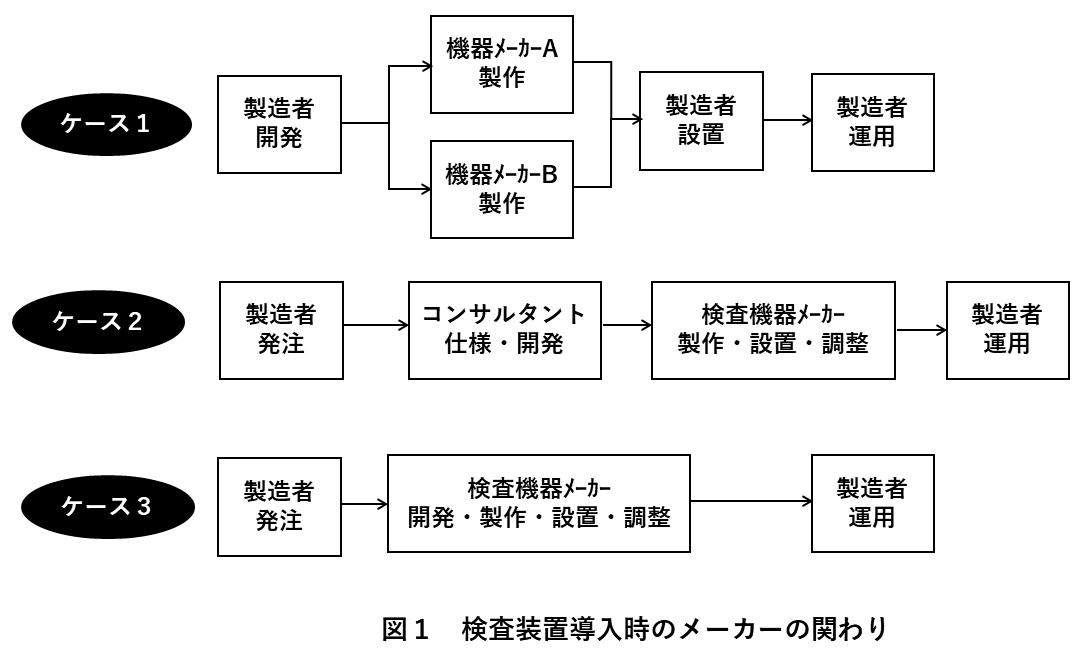 図1 検査装置導入時のメーカーの関わり