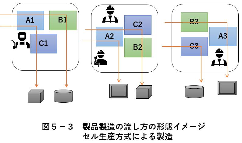 図5-3 製品製造の流し方 セル生産方式