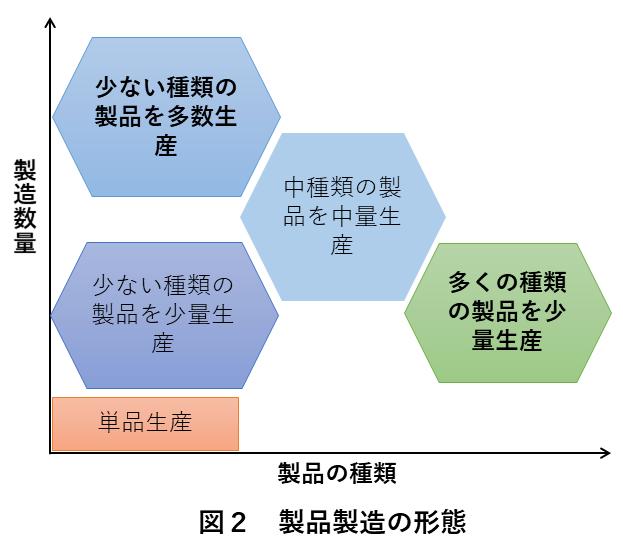 図2 製品製造の形態