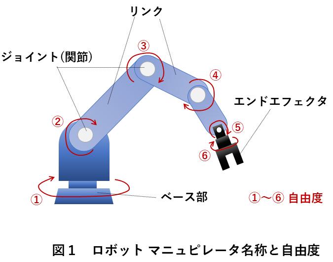 図1 ロボット マニュピレータ名称と自由度