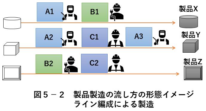 図5-2 製品製造の流し方 ライン編成