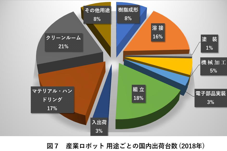 図7 産業ロボット 用途ごとの国内出荷台数(2018年)