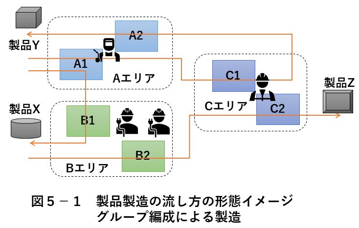 図5-1 製品製造の流し方 グループ編成