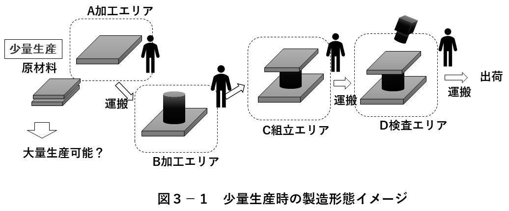 図3-1 少量生産時の製造形態イメージ