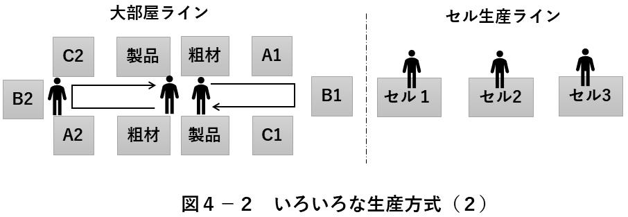 図4-2 いろいろな生産方式(2)