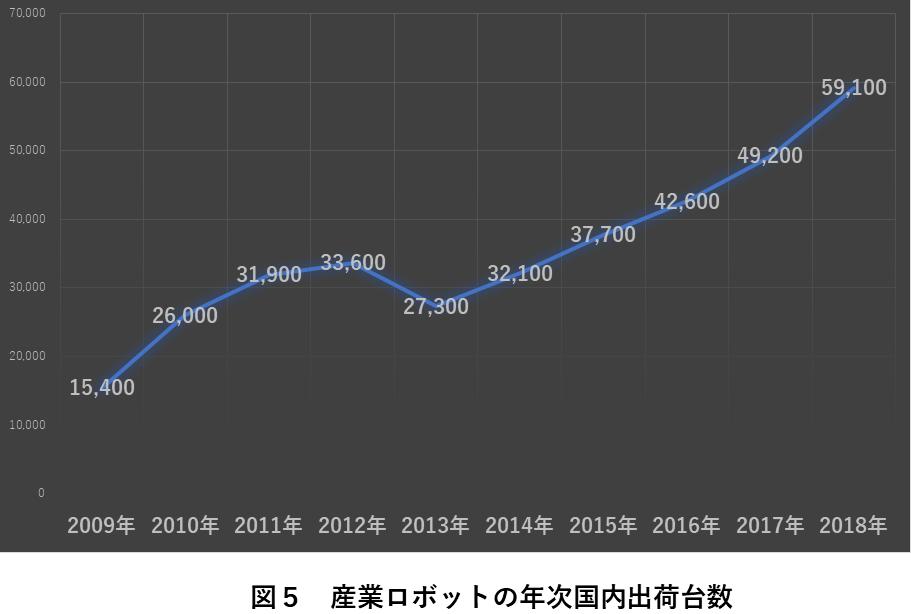 図5 産業ロボットの年次国内出荷台数