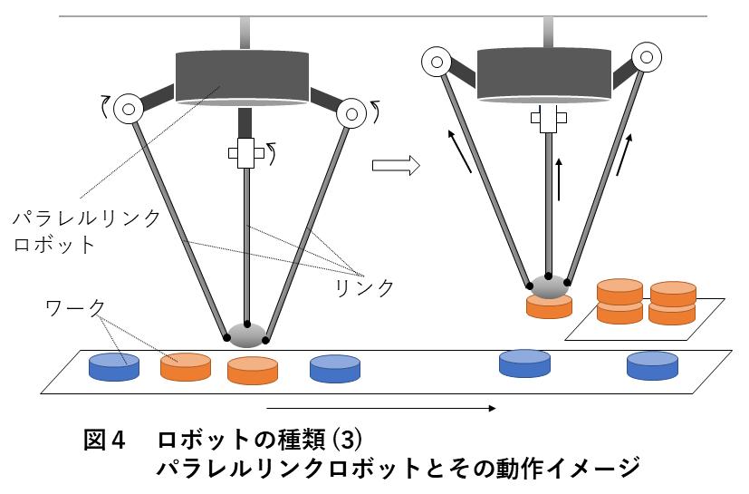 図4 ロボットの種類(3)