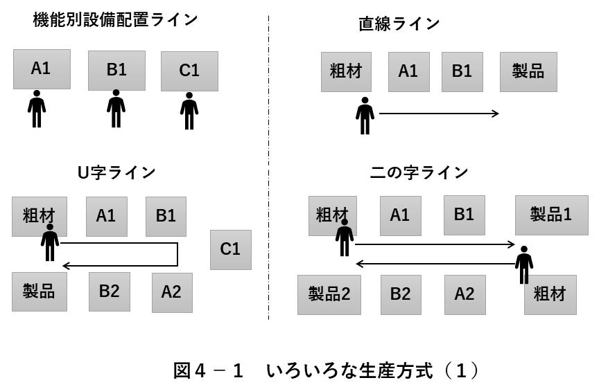 図4-1 いろいろな生産方式(1)
