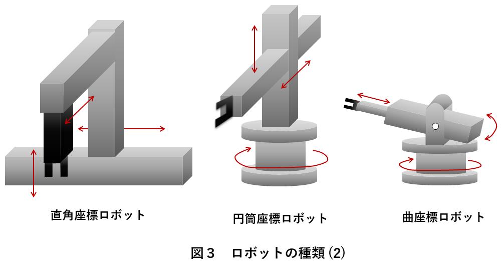 図3 ロボットの種類(2)