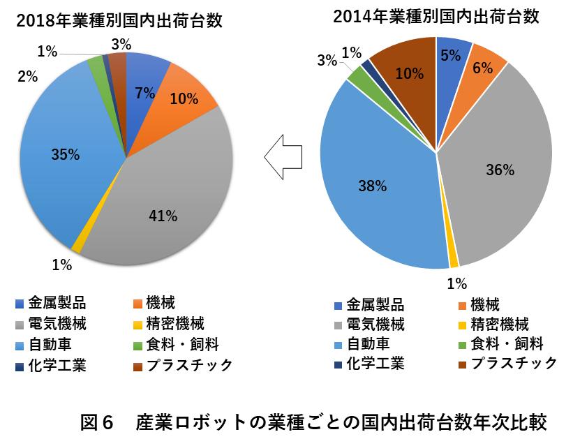 図6 産業ロボットの業種ごとの国内出荷台数年次比較