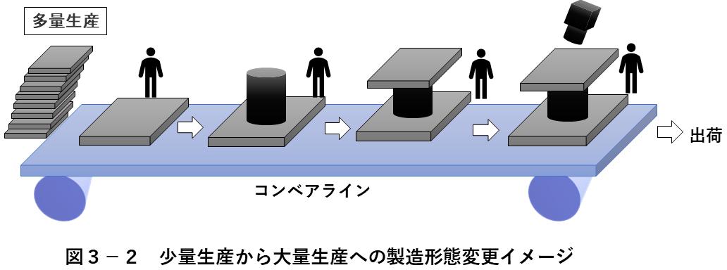 図3-2 少量生産から大量生産への製造形態変更イメージ