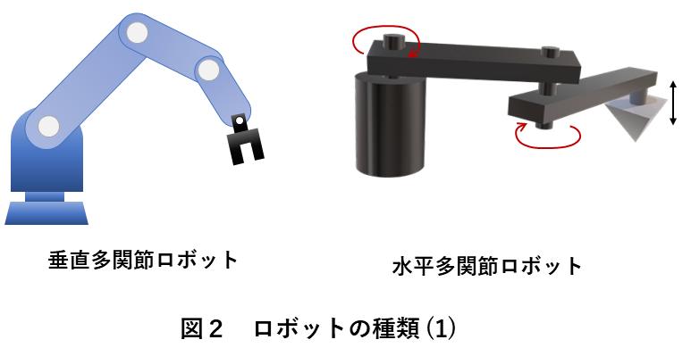 図2 ロボットの種類(1)